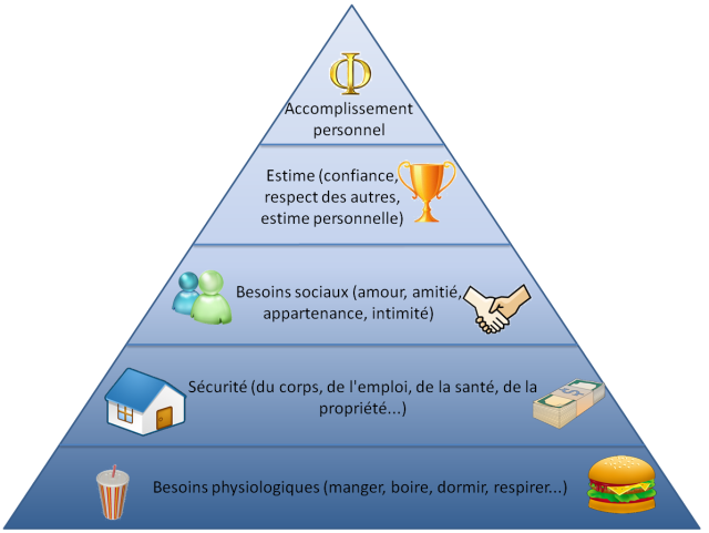 pyramide_besoins_maslow.png